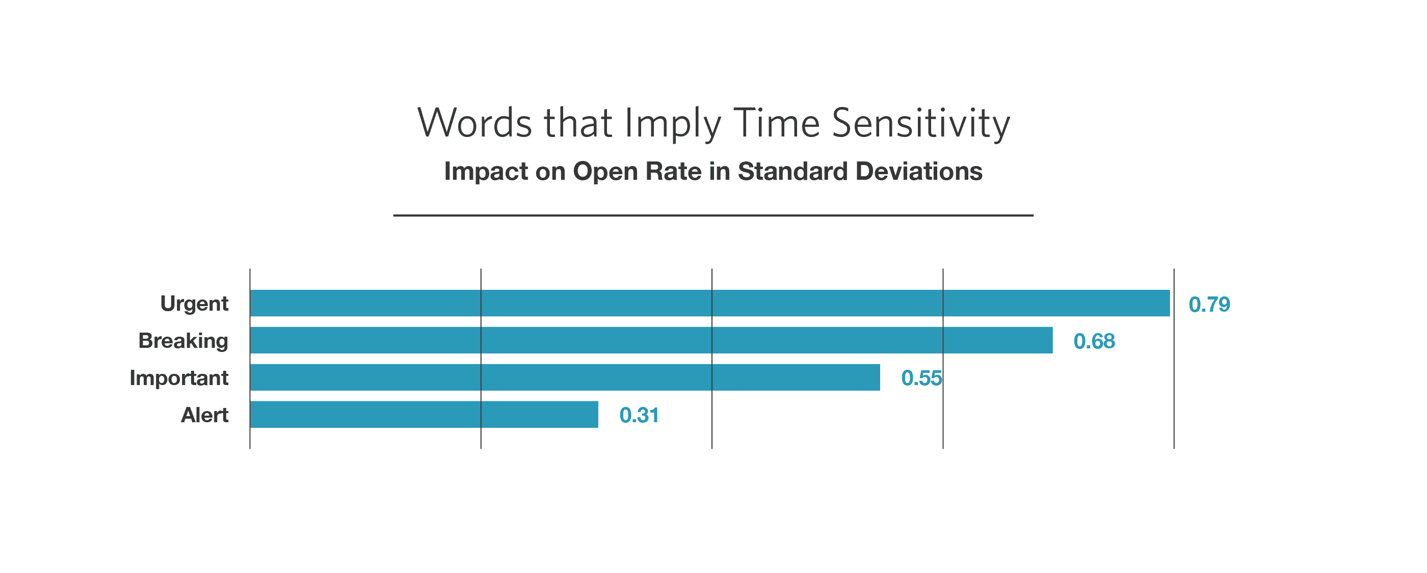 Make it urgent! Implying time sensitivity increases open rates. Just maybe not say something is urgent ... when it isn't